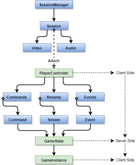 Unreal Engine 4 Genvid Client/Server — Genvid Documentation 1 18 0